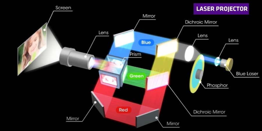 Laser-projector-diagram