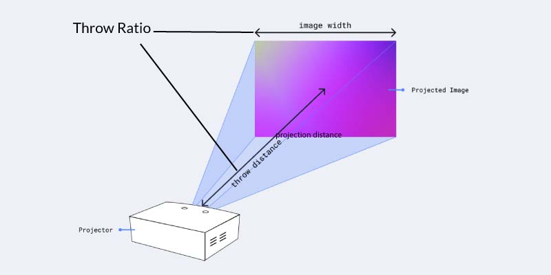 Throw-ratio-and-thorw-distance-diagram